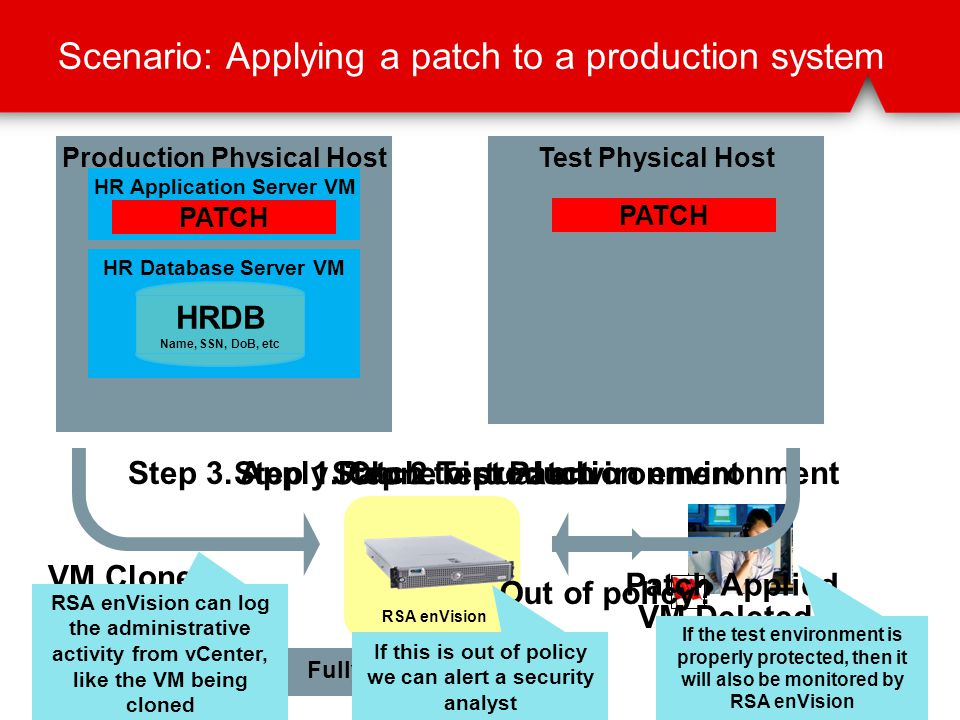 Scenario: Applying a patch to a production system Production Physical HostTest Physical Host HR Application Server VM HR Database Server VM HRDB Name, SSN, DoB, etc HR Application Server VM HR Database Server VM HRDB Name, SSN, DoB, etc PATCH Step 1.