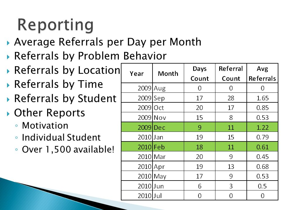  Average Referrals per Day per Month  Referrals by Problem Behavior  Referrals by Location  Referrals by Time  Referrals by Student  Other Repor