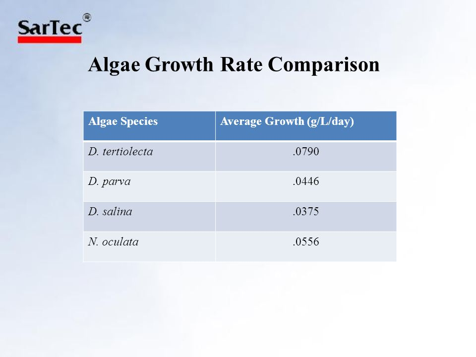 Algae Growth Rate Comparison Algae SpeciesAverage Growth (g/L/day) D.