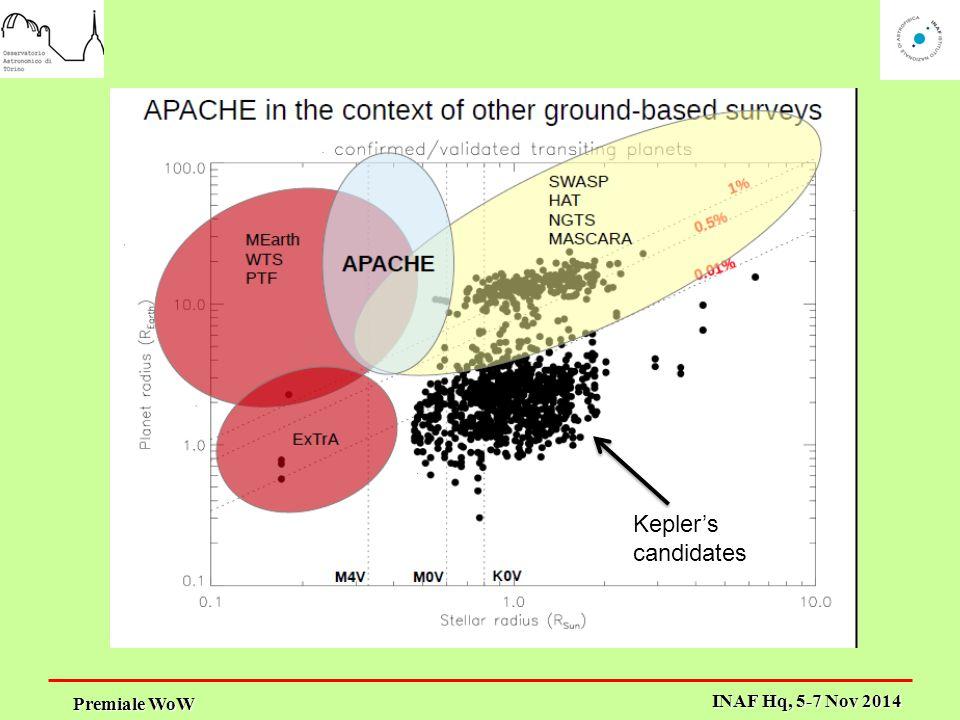 Premiale WoW INAF Hq, 5-7 Nov 2014 Kepler's candidates