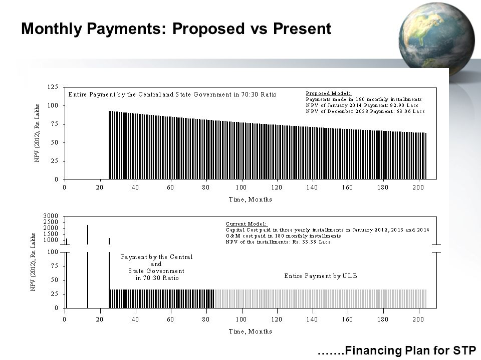 Monthly Payments: Proposed vs Present …….Financing Plan for STP