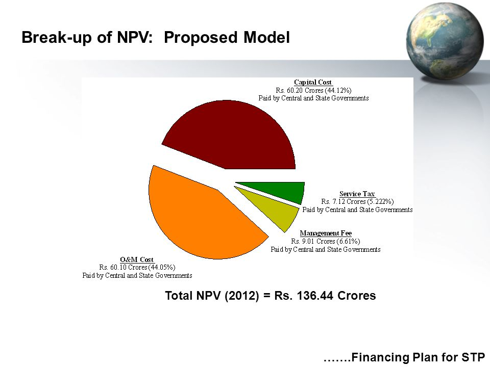 Break-up of NPV: Proposed Model …….Financing Plan for STP Total NPV (2012) = Rs. 136.44 Crores