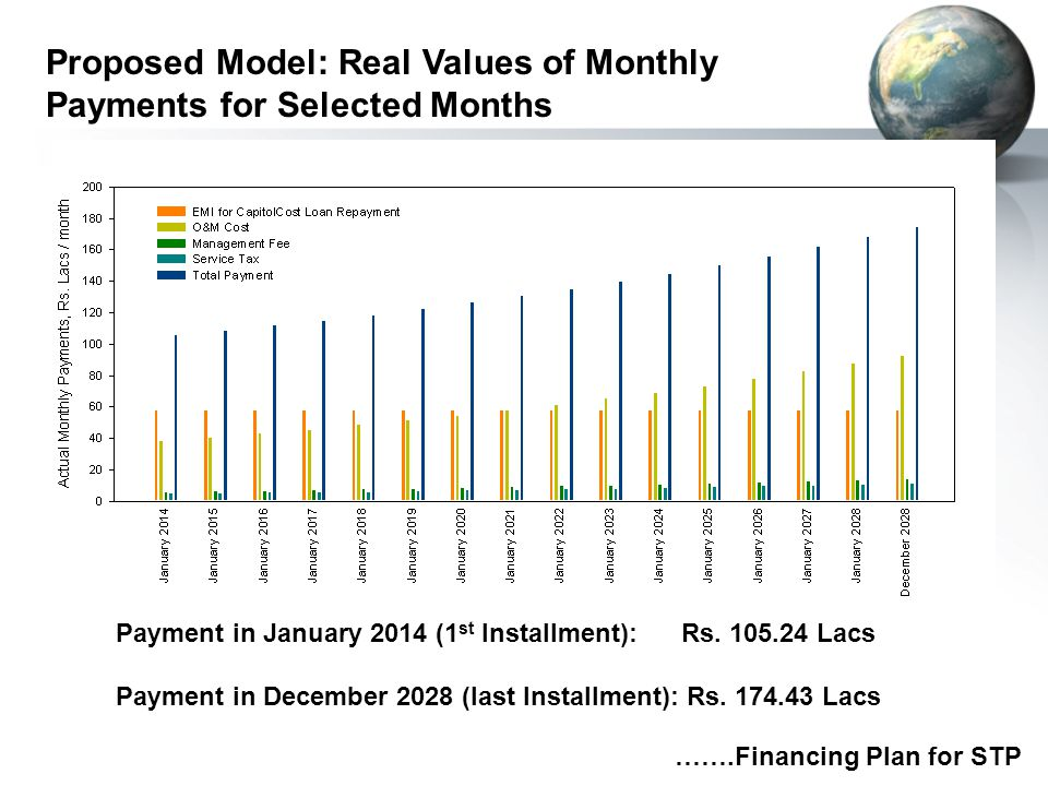 Proposed Model: Real Values of Monthly Payments for Selected Months …….Financing Plan for STP Payment in January 2014 (1 st Installment): Rs. 105.24 L