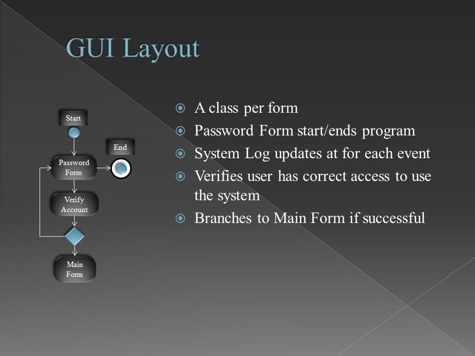Password Form Password Form Main Form Main Form Start End Verify Account Verify Account  A class per form  Password Form start/ends program  System