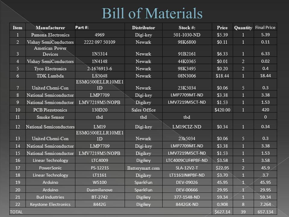 ItemManufacturer Part #: DistributorStock #:PriceQuantity Final Price 1Pamona Electronics4969Digi-key501-1030-ND$5.391 5.39 2Vishay SemiConductors2222 097 50109Newark98K6800$0.111 0.11 3 American Power Devices1N5314Newark91B2161$6.331 6.33 4Vishay SemiConductors1N4148Newark44K0365$0.012 0.02 5Tyco Electronics2-1676913-6Newark98K3495$0.202 0.4 6TDK LambdaLS5048Newark08N3006$18.441 18.44 7United Chemi-Con ESMG500ELLR10ME1 1DNewark23K5034$0.065 0.3 8National SemiconductorLMP7709Digi-key LMP7709MT-ND $3.381 3.38 9National SemiconductorLMV7219M5/NOPBDigikey LMV7219M5CT-ND $1.531 1.53 10PCB Piezotronics130D20Sales Office $420.001 420 11Smoke Sensortbd 0 12National SemiconductorsLM19Digi-keyLM19CIZ-ND$0.341 0.34 13United Chemi-Con ESMG500ELLR10ME1 1DNewark23k5034$0.065 0.3 14National SemiconductorLMP7709Digi-key LMP7709MT-ND $3.381 3.38 15National SemiconductorLMV7219M5/NOPBDigikey LMV7219M5CT-ND $1.531 1.53 16Linear TechnologyLTC4009DigikeyLTC4009CUF#PBF-ND$3.5813.58 17PowerSonicPS-1221S Batterymart.com SLA-12V2-T$22.95245.9 18Linear TechnologyLT1161 Digikey LT1161IN#PBF-ND$3.7013.7 19ArduinoW5100SparkFunDEV-0902645.951 20ArduinoDuemilanoveSparkFunDEV-0066629.951 21Bud IndustriesBT-2742Digikey377-1548-ND59.341 22Keystone Electronics8442GDigikey8442GK-ND0.90887.264 TOTAL $627.1439657.134