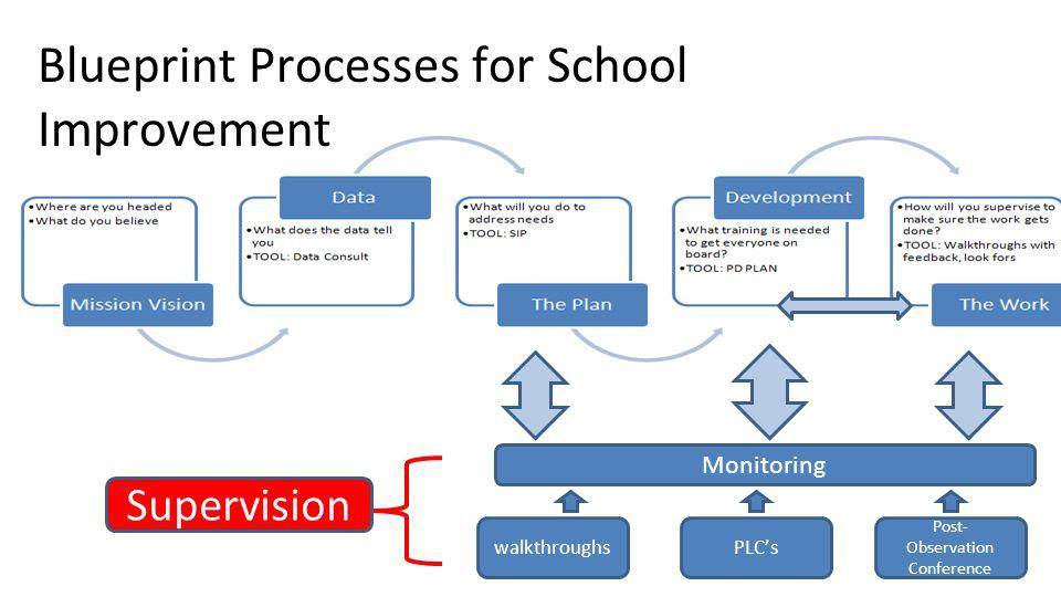 Blueprint Processes for School Improvement Monitoring walkthroughsPLC's Post- Observation Conference Supervision