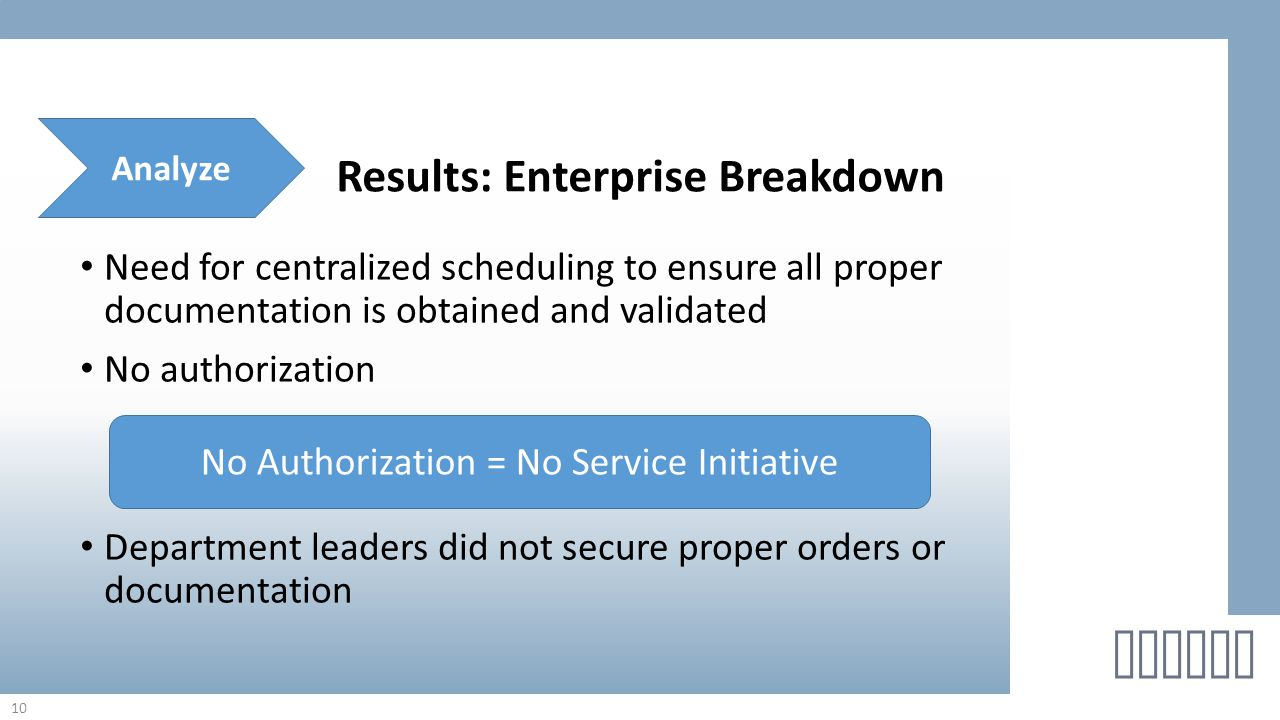 Need for centralized scheduling to ensure all proper documentation is obtained and validated No authorization Department leaders did not secure proper orders or documentation 10 helton Results: Enterprise Breakdown Analyze No Authorization = No Service Initiative