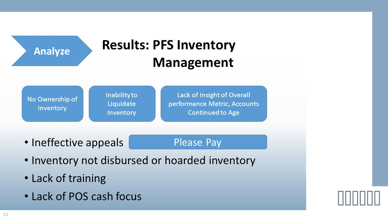 Ineffective appeals Inventory not disbursed or hoarded inventory Lack of training Lack of POS cash focus 11 helton Results: PFS Inventory Management A