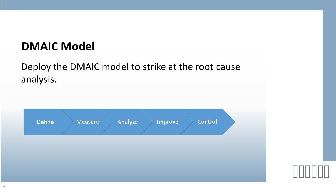 Deploy the DMAIC model to strike at the root cause analysis. 6 helton DMAIC Model MeasureAnalyzeImproveControl Define
