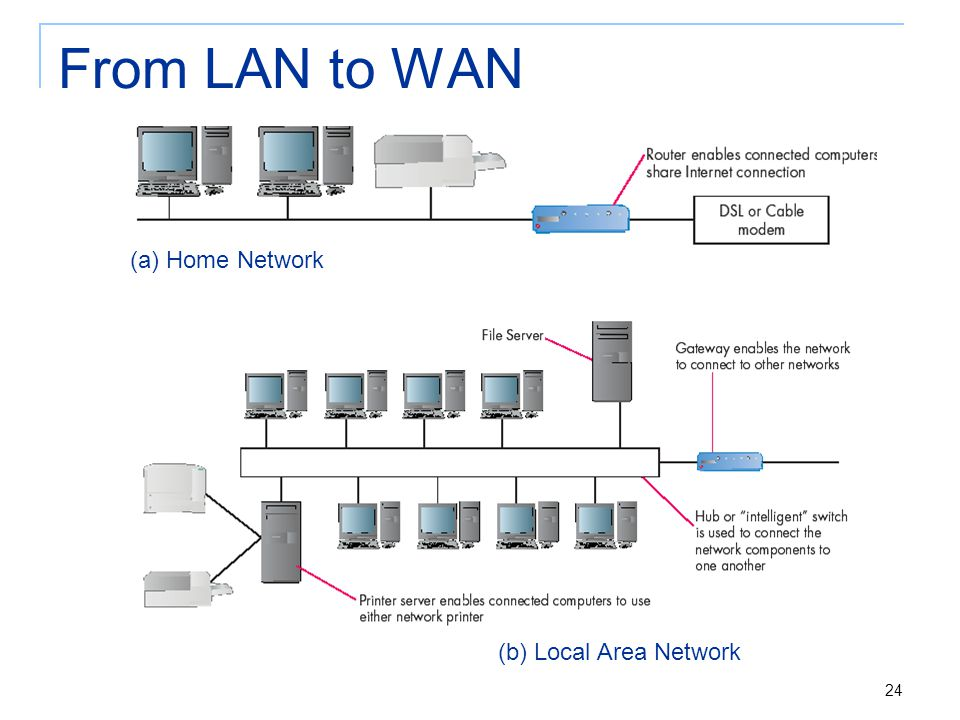 24 From LAN to WAN (a) Home Network (b) Local Area Network