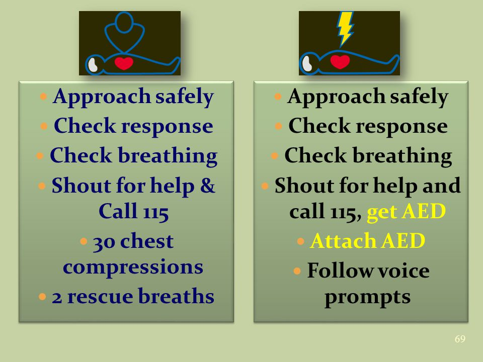 69 Approach safely Check response Check breathing Shout for help & Call 115 30 chest compressions 2 rescue breaths Approach safely Check response Check breathing Shout for help & Call 115 30 chest compressions 2 rescue breaths Approach safely Check response Check breathing Shout for help and call 115, get AED Attach AED Follow voice prompts Approach safely Check response Check breathing Shout for help and call 115, get AED Attach AED Follow voice prompts