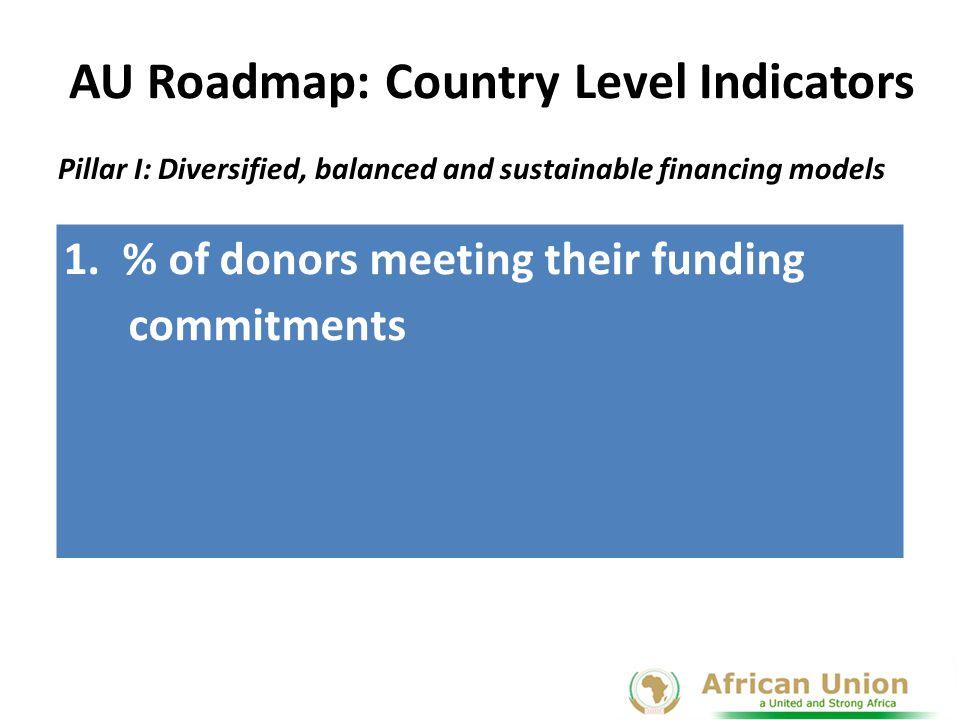 AU Roadmap: Country Level Indicator Pillar II: Access to Medicines and Regulatory Harmony 1.