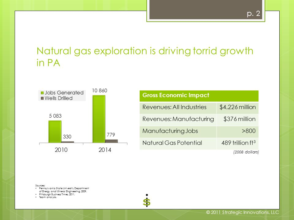 Natural gas exploration is driving torrid growth in PA Gross Economic Impact Revenues: All Industries$4,226 million Revenues: Manufacturing$376 million Manufacturing Jobs>800 Natural Gas Potential489 trillion ft 3 (2008 dollars) Sources: Pennsylvania State University Department of Energy and Mineral Engineering, 2009.