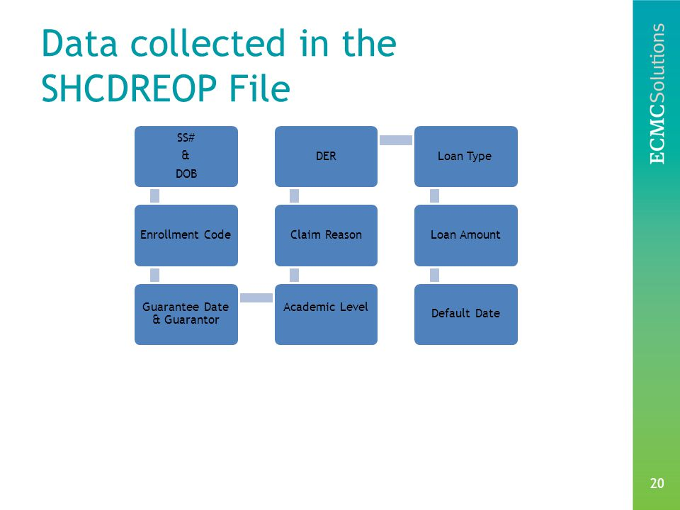 20 Data collected in the SHCDREOP File