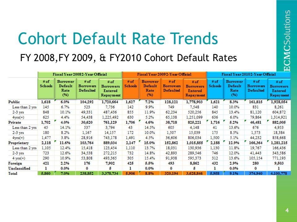 4 Cohort Default Rate Trends FY 2008,FY 2009, & FY2010 Cohort Default Rates