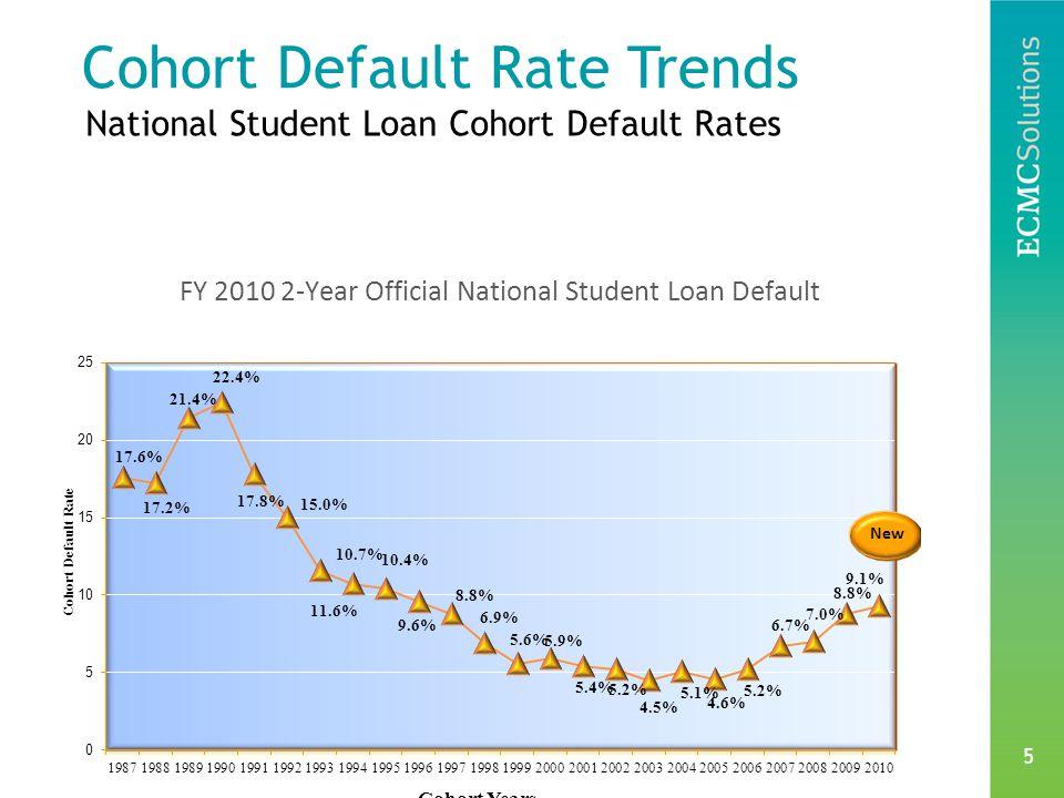5 National Student Loan Cohort Default Rates Cohort Default Rate Trends