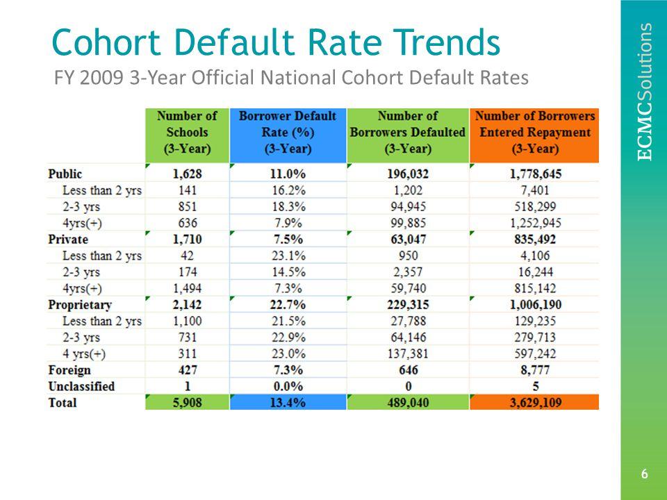 6 FY 2009 3-Year Official National Cohort Default Rates Cohort Default Rate Trends