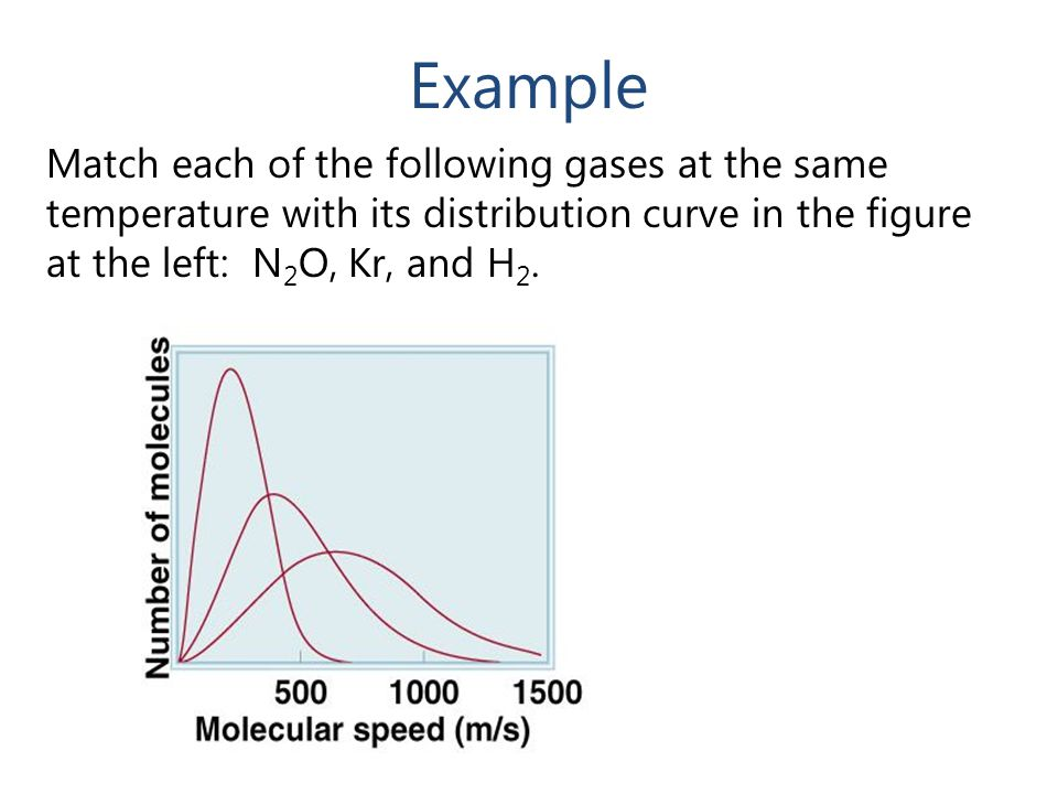 Example Match each of the following gases at the same temperature with its distribution curve in the figure at the left: N 2 O, Kr, and H 2.