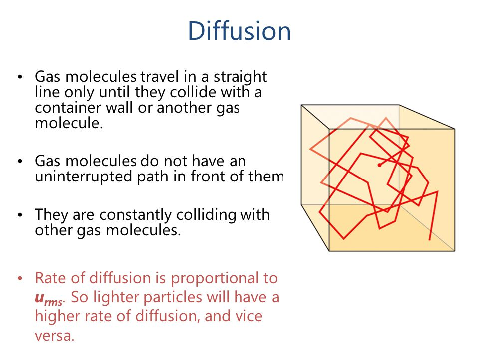 Diffusion Gas molecules travel in a straight line only until they collide with a container wall or another gas molecule. Gas molecules do not have an