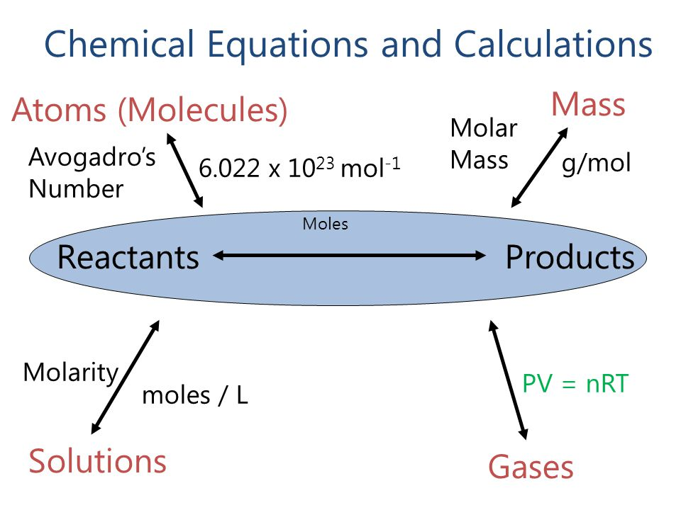 Chemical Equations and Calculations ReactantsProducts Moles Mass Molar Mass g/mol Atoms (Molecules) Avogadro's Number 6.022 x 10 23 mol -1 Solutions M