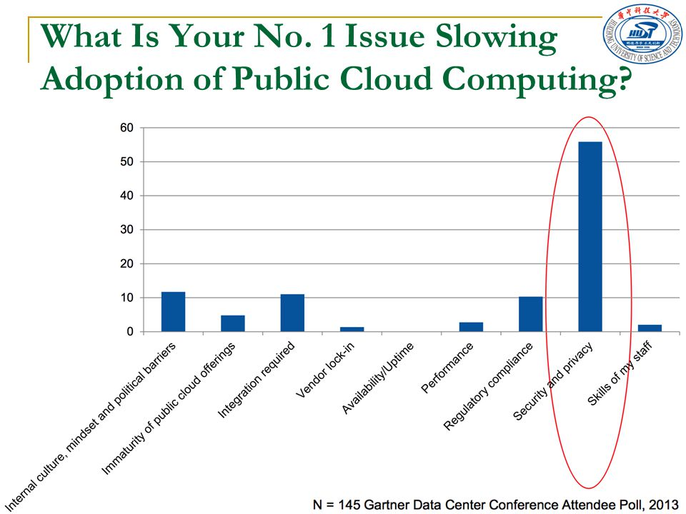 What Is Your No. 1 Issue Slowing Adoption of Public Cloud Computing