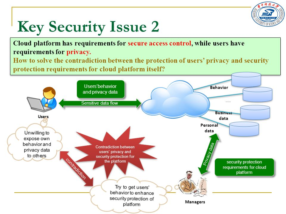 Key Security Issue 2 Cloud platform has requirements for secure access control, while users have requirements for privacy. How to solve the contradict