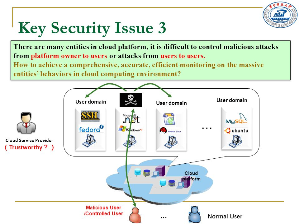 Key Security Issue 3 Cloud platform … … Cloud Service Provider ( Trustworthy ?) Malicious User /Controlled User Normal User User domain There are many entities in cloud platform, it is difficult to control malicious attacks from platform owner to users or attacks from users to users.