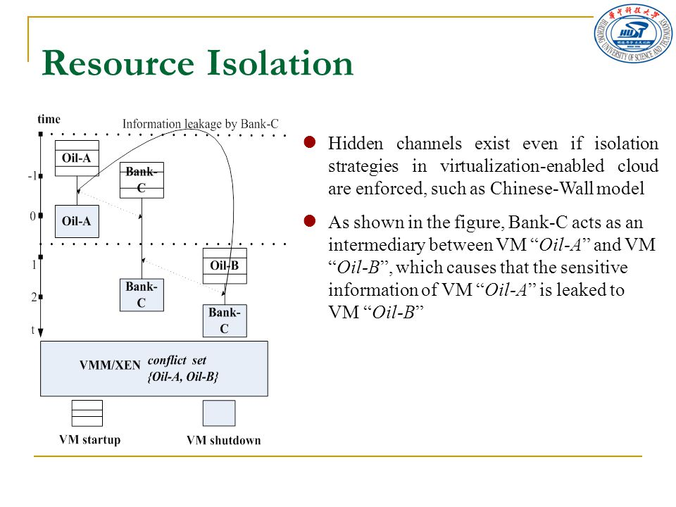 Hidden channels exist even if isolation strategies in virtualization-enabled cloud are enforced, such as Chinese-Wall model As shown in the figure, Bank-C acts as an intermediary between VM Oil-A and VM Oil-B , which causes that the sensitive information of VM Oil-A is leaked to VM Oil-B