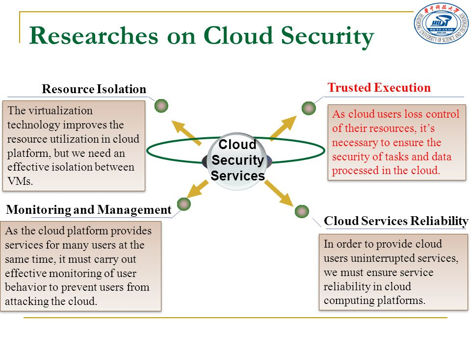 Researches on Cloud Security Trusted Execution Cloud Services Reliability Monitoring and Management Cloud Security Services The virtualization technology improves the resource utilization in cloud platform, but we need an effective isolation between VMs.