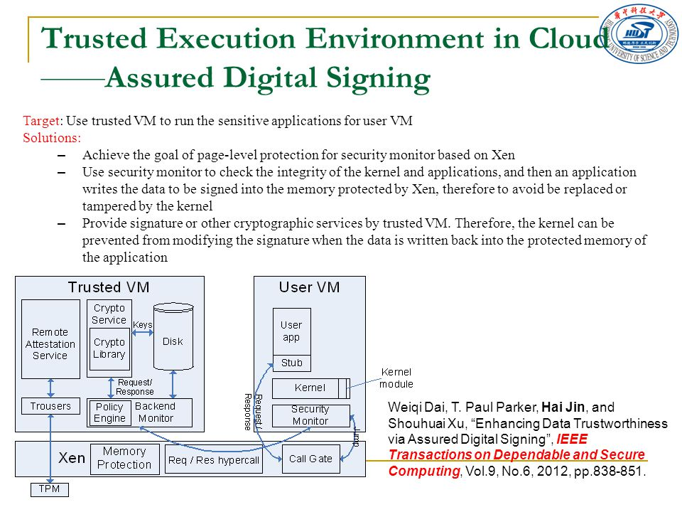 Trusted Execution Environment in Cloud —— Assured Digital Signing Target: Use trusted VM to run the sensitive applications for user VM Solutions: – Ac