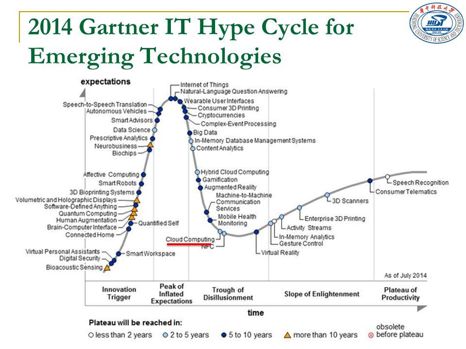 2014 Gartner IT Hype Cycle for Emerging Technologies