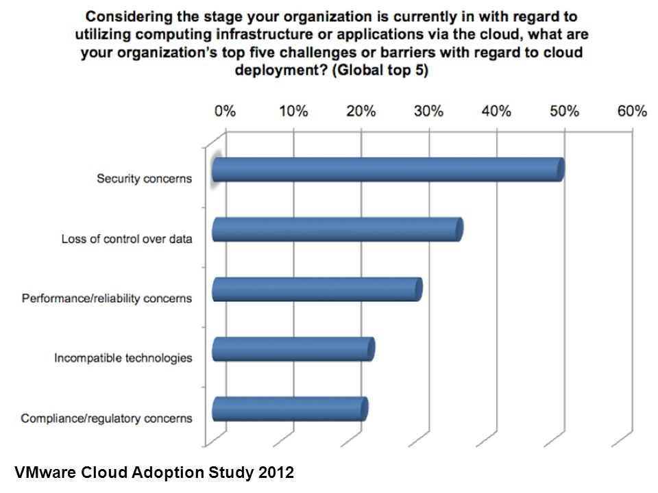VMware Cloud Adoption Study 2012