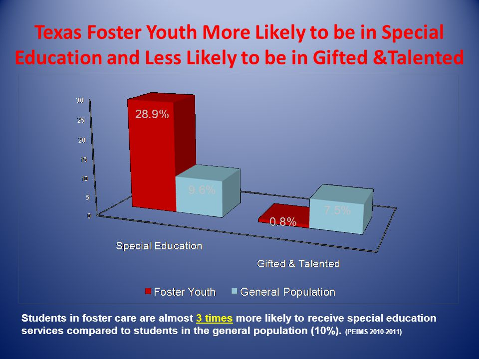 Foster Children Compared to the State Population Graduates by Graduation Type 2010-11
