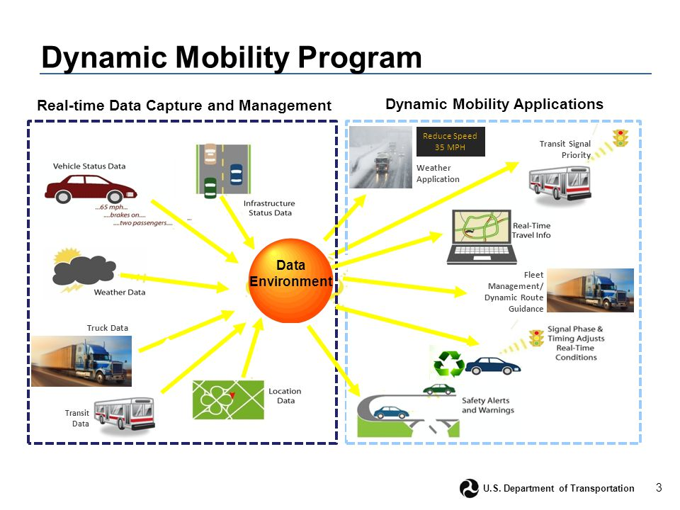3 U.S. Department of Transportation Dynamic Mobility Program Data Environment Real-time Data Capture and Management Transit Data Truck Data Reduce Spe