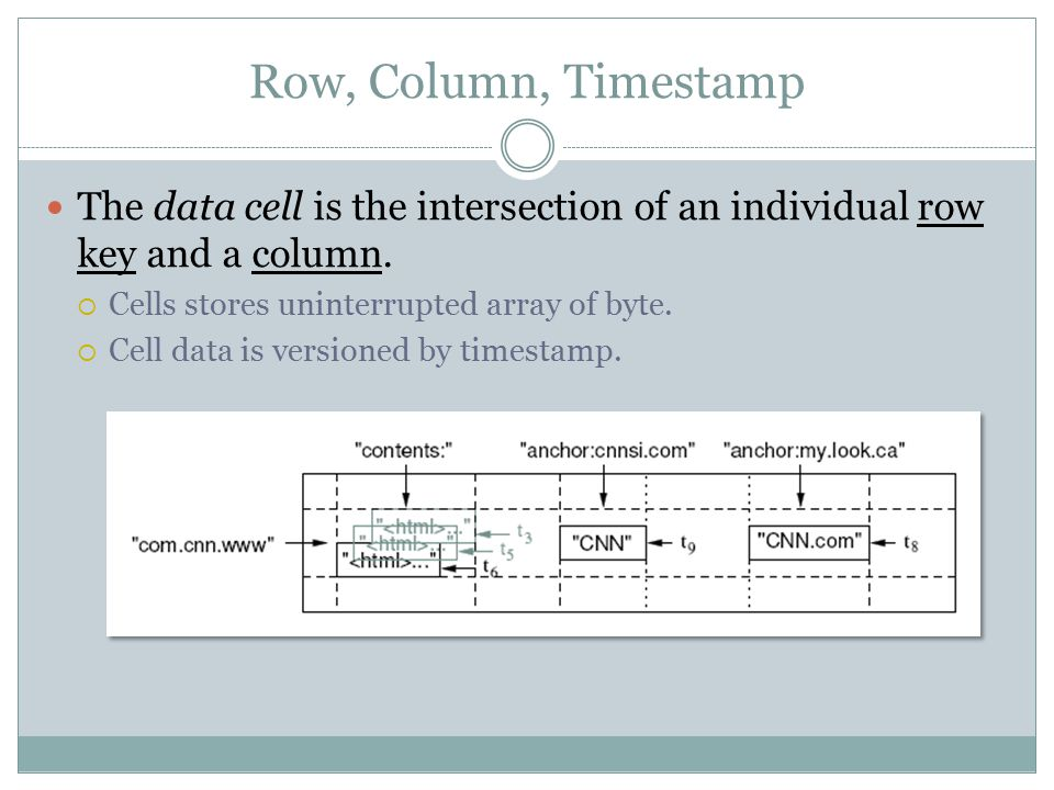 Row, Column, Timestamp The data cell is the intersection of an individual row key and a column.  Cells stores uninterrupted array of byte.  Cell dat