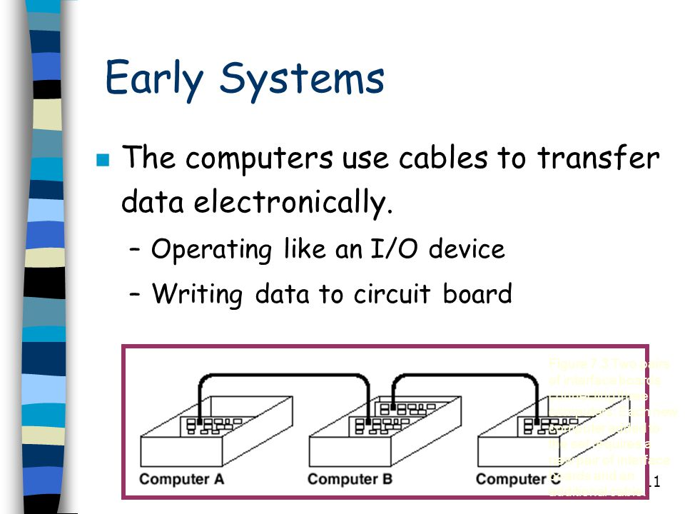 11 Early Systems n The computers use cables to transfer data electronically. –Operating like an I/O device –Writing data to circuit board Figure 7.3 T