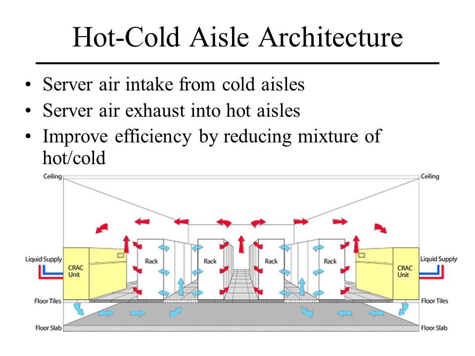 Hot-Cold Aisle Architecture Server air intake from cold aisles Server air exhaust into hot aisles Improve efficiency by reducing mixture of hot/cold