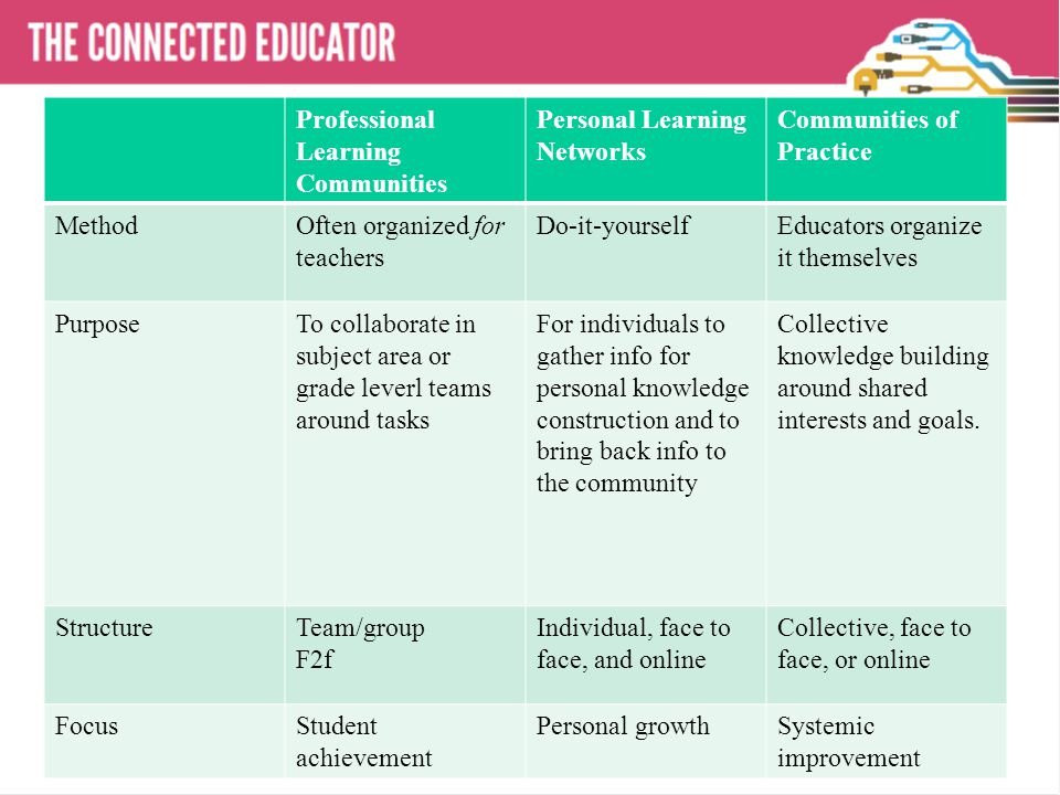 THE CONNECTED EDUCATOR Professional Learning Communities Personal Learning Networks Communities of Practice MethodOften organized for teachers Do-it-yourselfEducators organize it themselves PurposeTo collaborate in subject area or grade leverl teams around tasks For individuals to gather info for personal knowledge construction and to bring back info to the community Collective knowledge building around shared interests and goals.