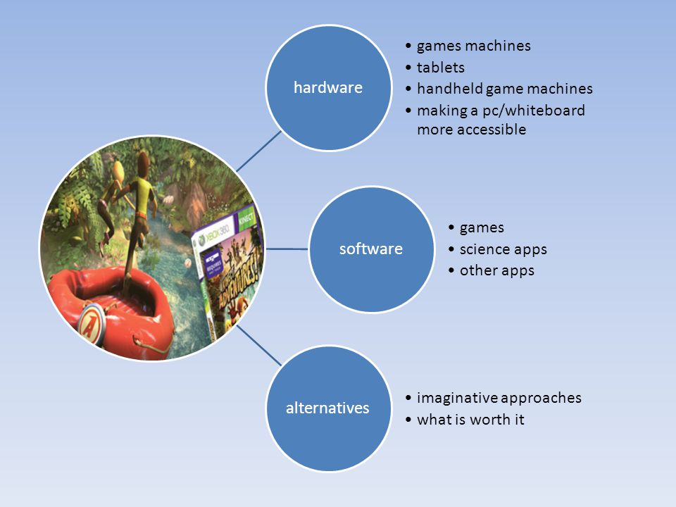 hardware games machines tablets handheld game machines making a pc/whiteboard more accessible software games science apps other apps alternatives imag