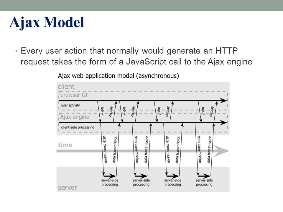 6 Ajax Model Every user action that normally would generate an HTTP request takes the form of a JavaScript call to the Ajax engine