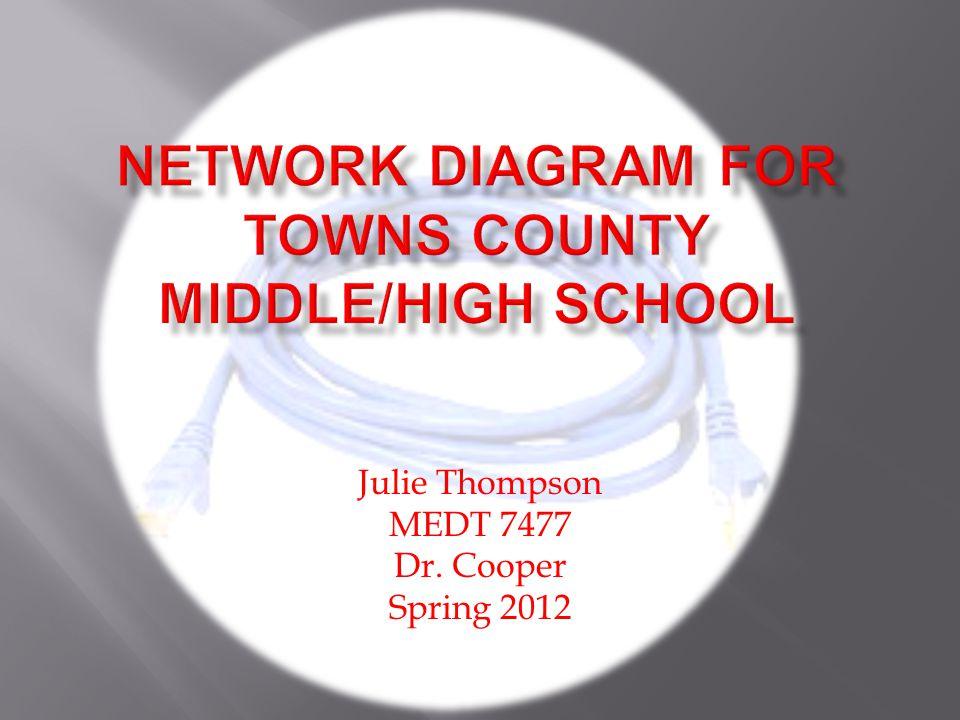 Julie Thompson MEDT 7477 Dr. Cooper Spring 2012