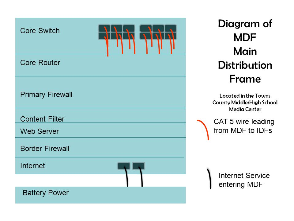  The MDF uses Category 5E wiring to connect to the IDFs.