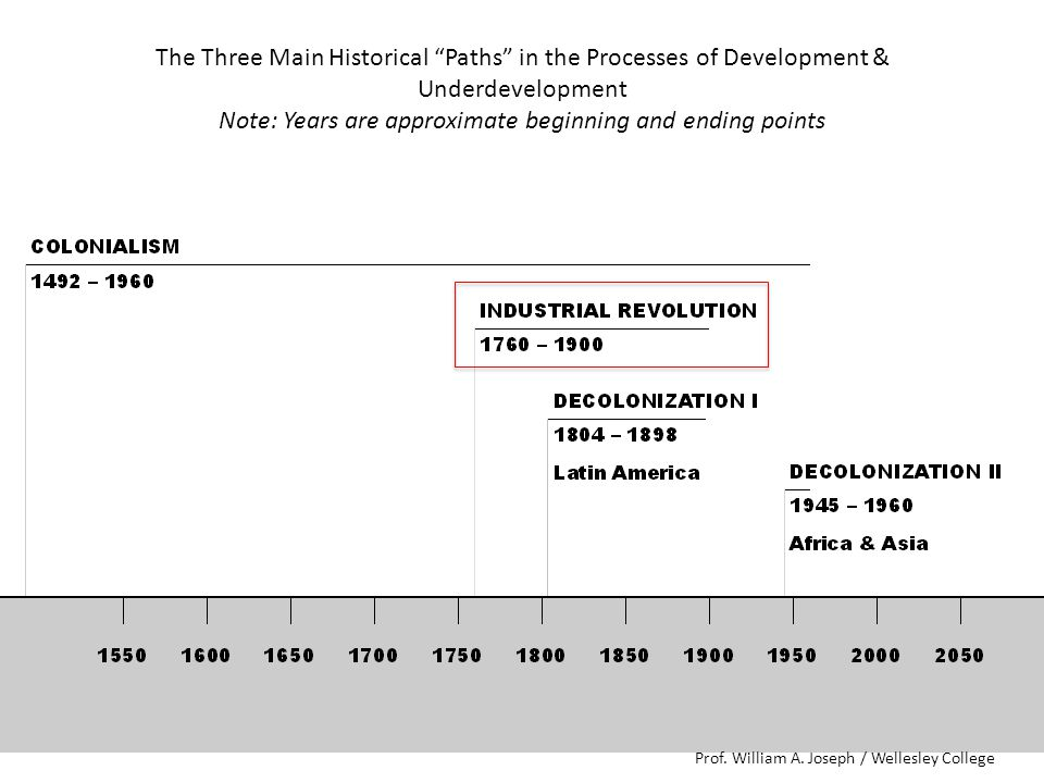 The Three Main Historical Paths in the Processes of Development & Underdevelopment Note: Years are approximate beginning and ending points Prof.