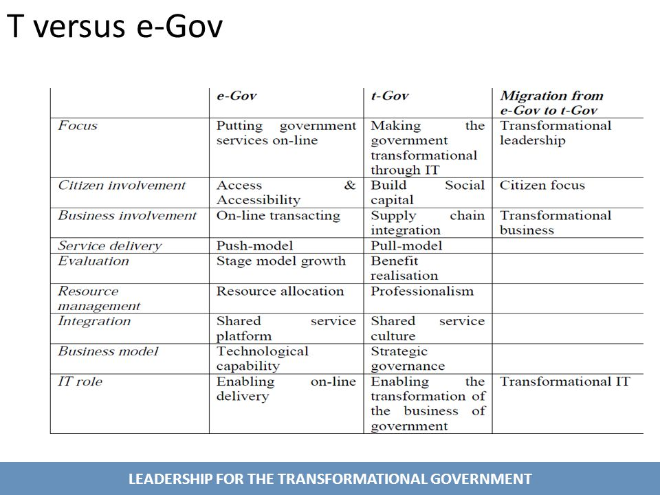 LEADERSHIP FOR THE TRANSFORMATIONAL GOVERNMENT T versus e-Gov