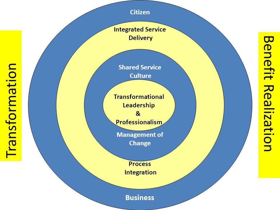 Citizen Business Integrated Service Delivery Process Integration Shared Service Culture Management of Change Transformational Leadership & Professionalism Transformation Benefit Realization
