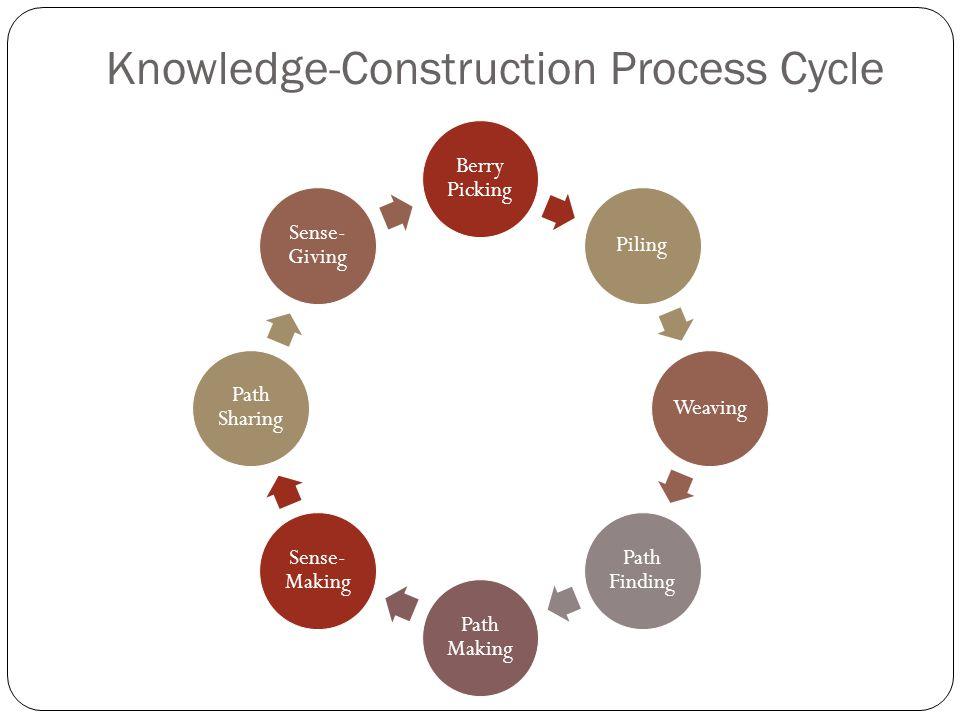 Knowledge-Construction Process Cycle Berry Picking PilingWeaving Path Finding Path Making Sense- Making Path Sharing Sense- Giving
