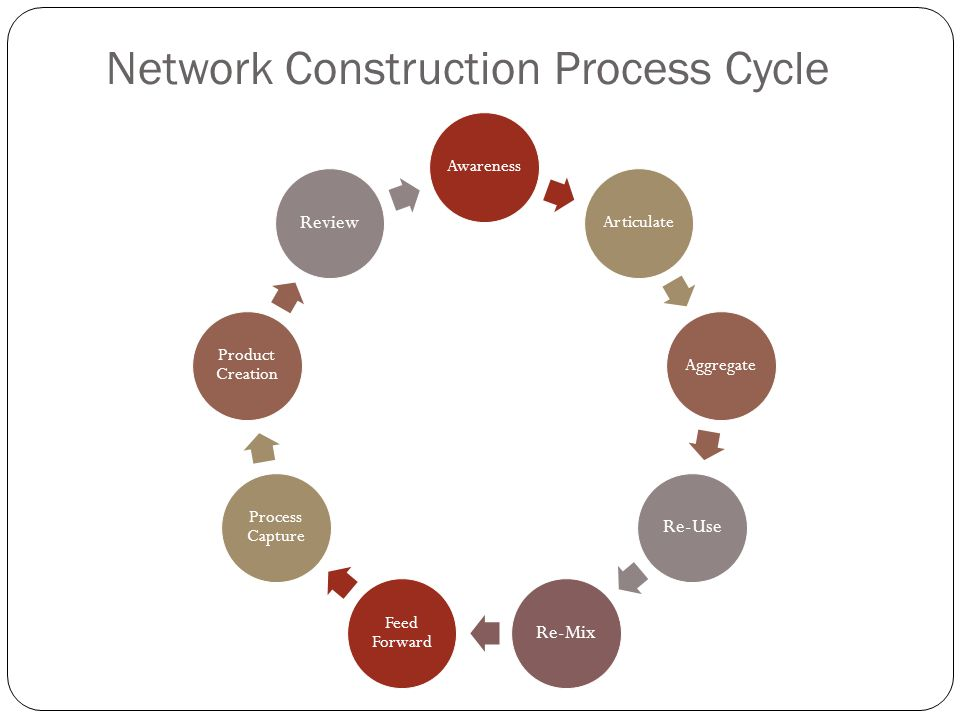 Network Construction Process Cycle AwarenessArticulateAggregate Re-UseRe-Mix Feed Forward Process Capture Product Creation Review