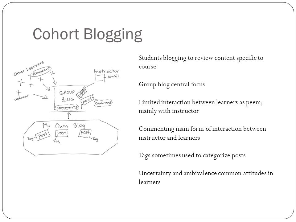 Cohort Blogging Students blogging to review content specific to course Group blog central focus Limited interaction between learners as peers; mainly with instructor Commenting main form of interaction between instructor and learners Tags sometimes used to categorize posts Uncertainty and ambivalence common attitudes in learners