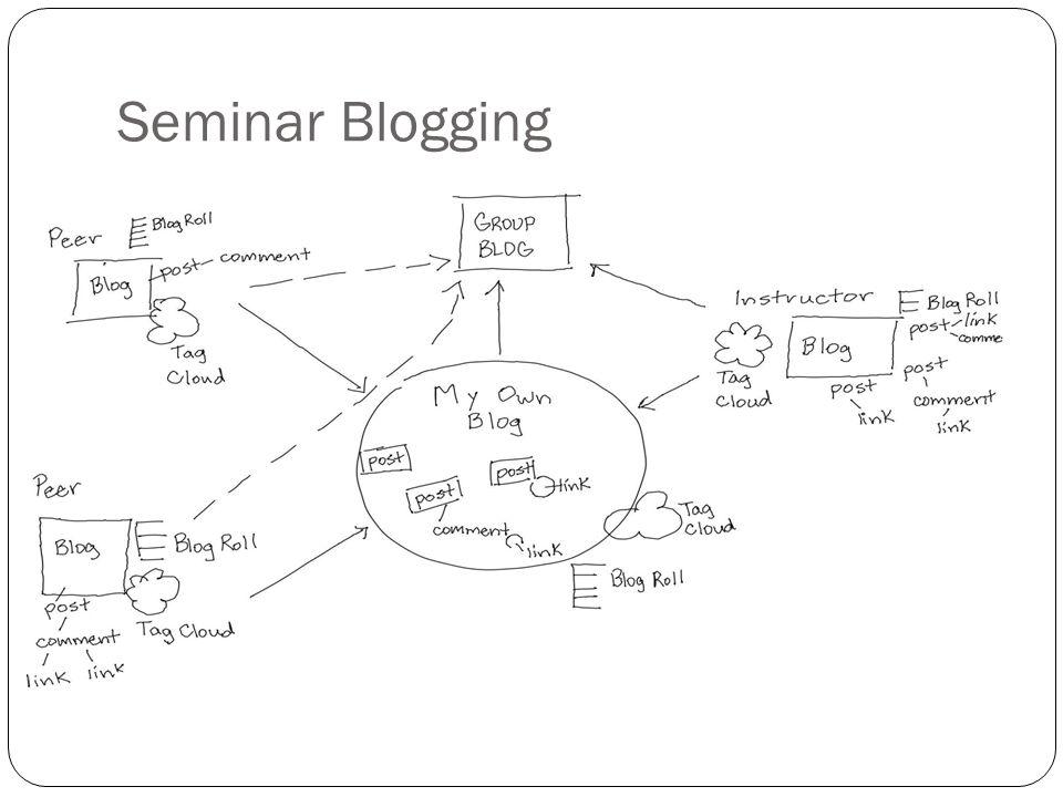 Seminar Blogging
