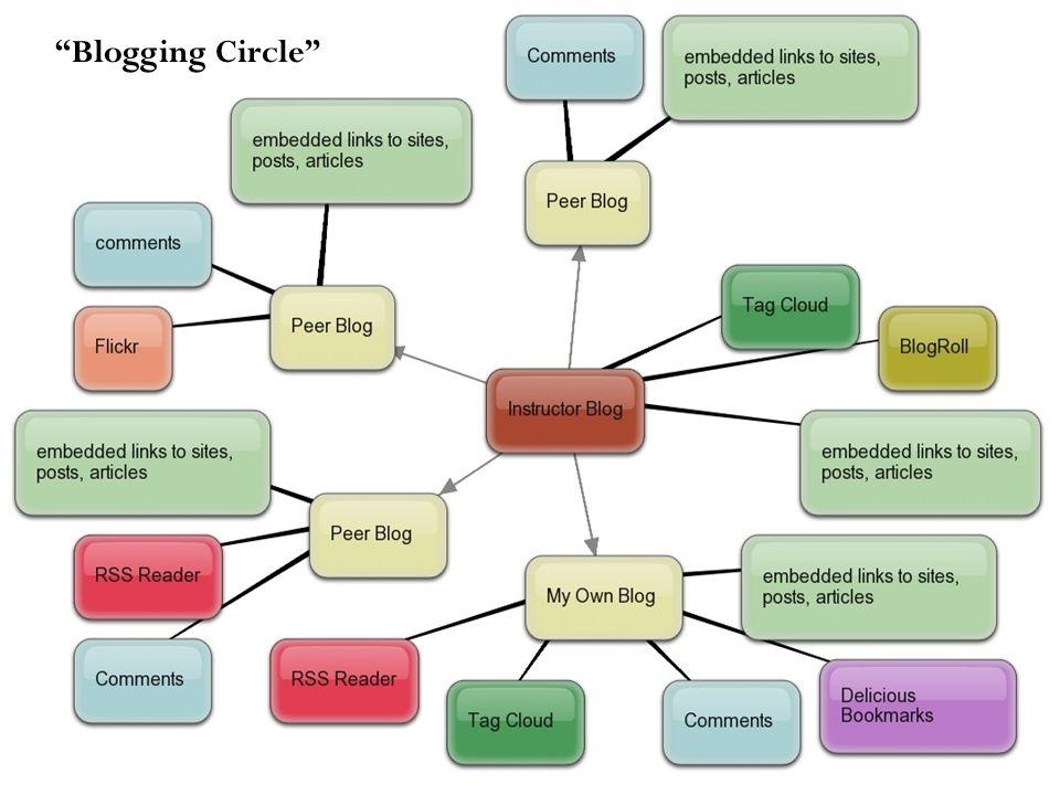 """""""Blogging Circle"""""""